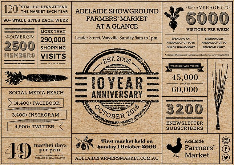 Adelaide Showground Farmers' Market flyer designed by communikate et al